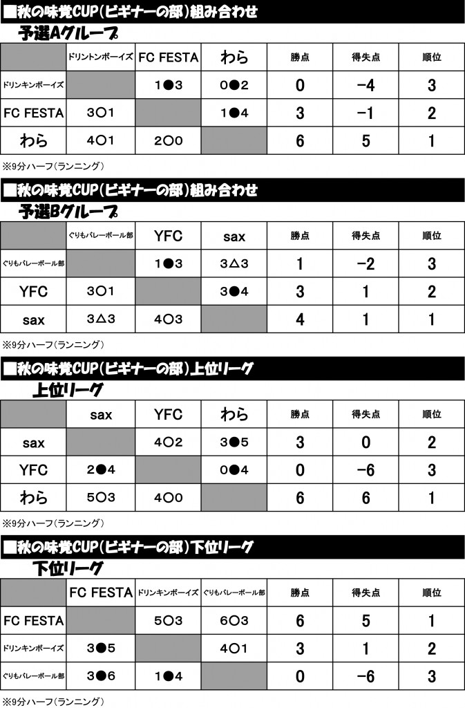 2012年秋の味覚CUP